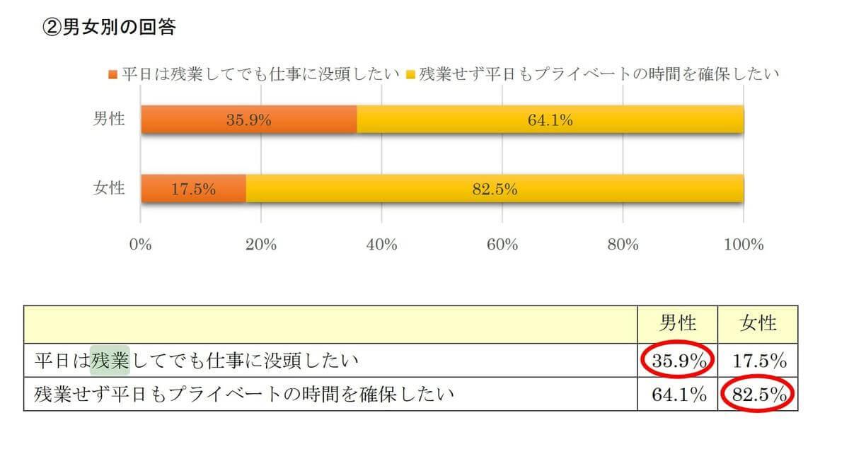 統計資料②