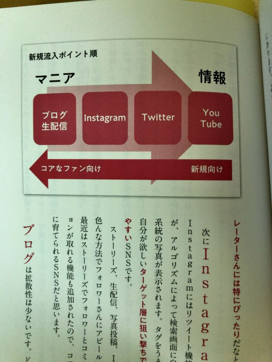 sns_graph